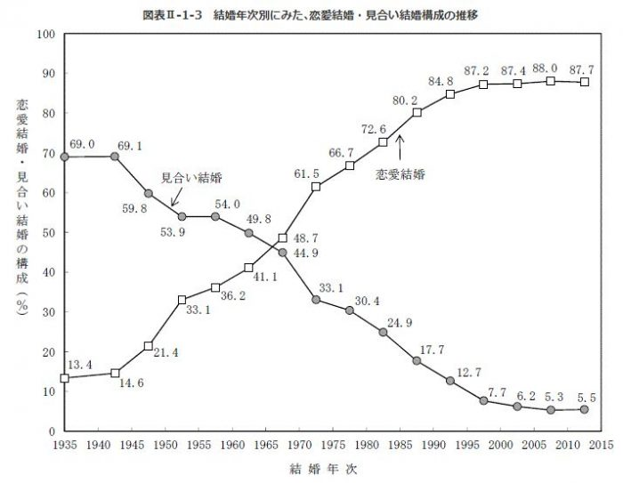 恋愛結婚と見合い結婚の推移表